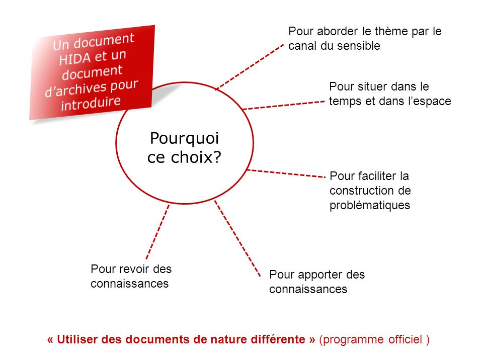 Un document HIDA et un document d'archives pour introduire