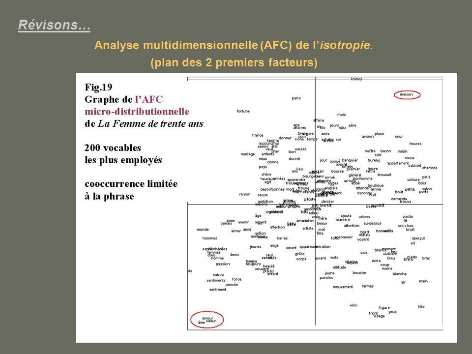 Révisons… Analyse multidimensionnelle (AFC) de l'isotropie.