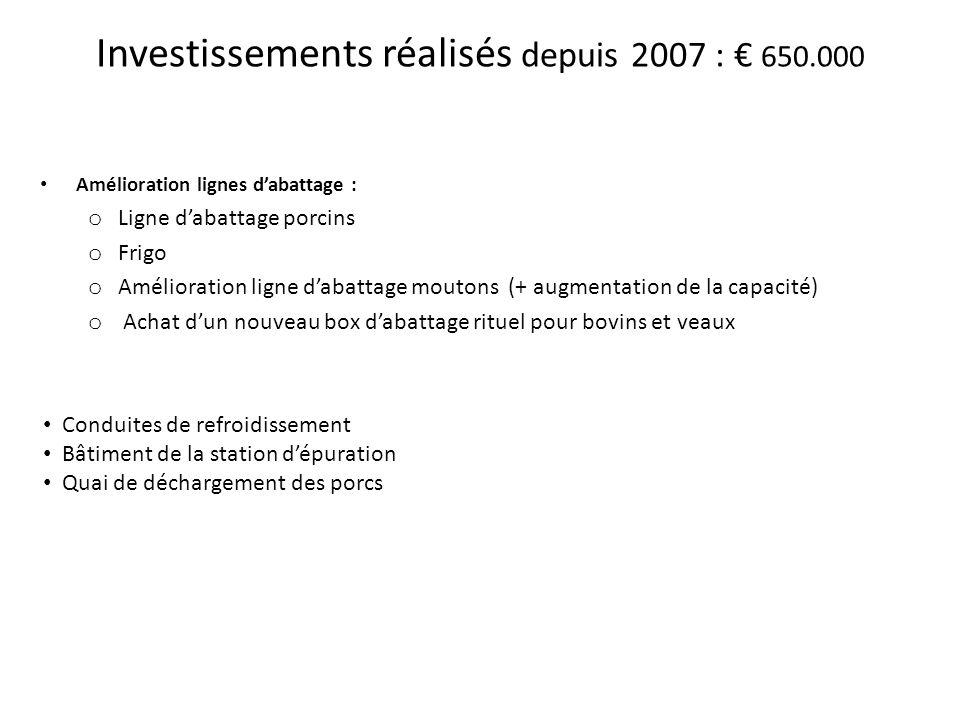 Investissements réalisés depuis 2007 : € 650.000