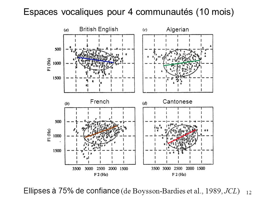 Espaces vocaliques pour 4 communautés (10 mois)