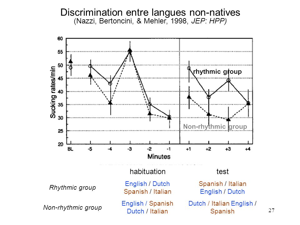 Discrimination entre langues non-natives (Nazzi, Bertoncini, & Mehler, 1998, JEP: HPP)