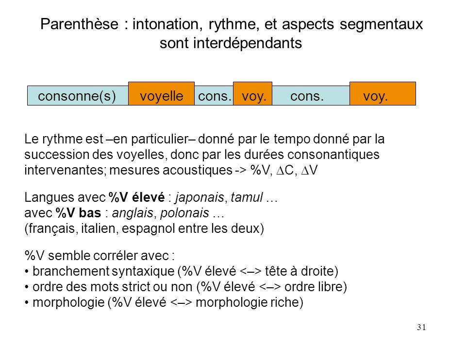 Parenthèse : intonation, rythme, et aspects segmentaux sont interdépendants