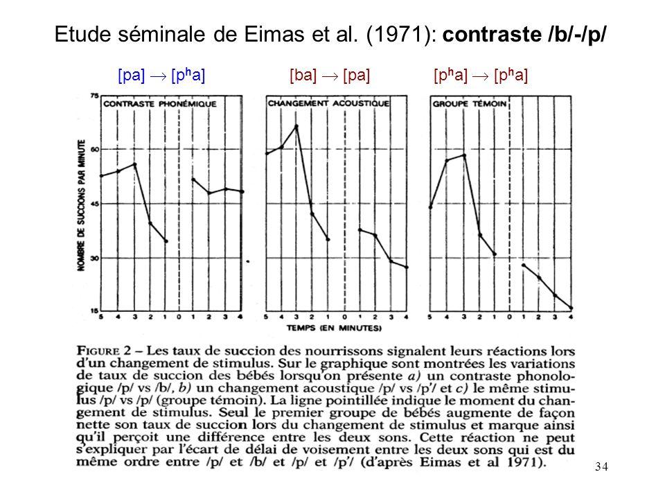 Etude séminale de Eimas et al. (1971): contraste /b/-/p/