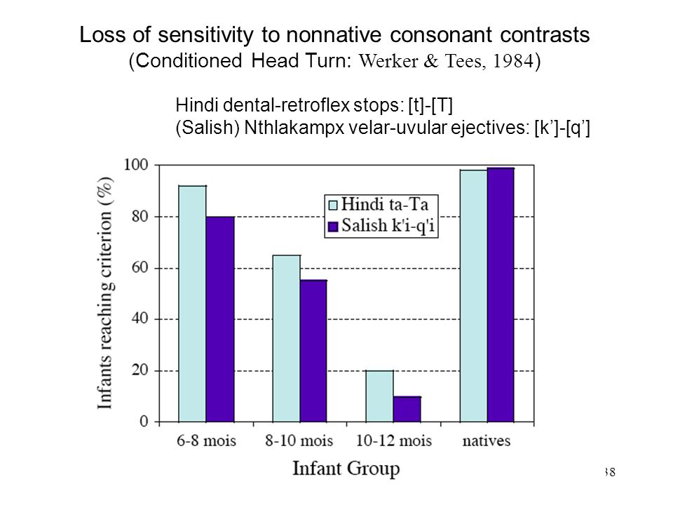 Loss of sensitivity to nonnative consonant contrasts (Conditioned Head Turn: Werker & Tees, 1984)