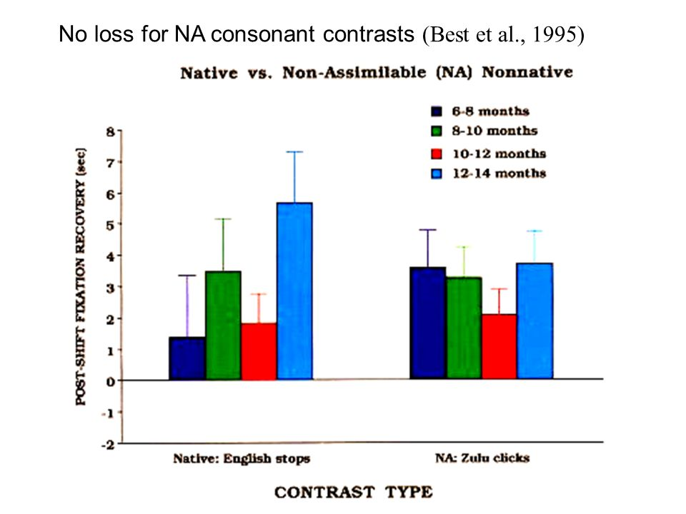 No loss for NA consonant contrasts (Best et al., 1995)