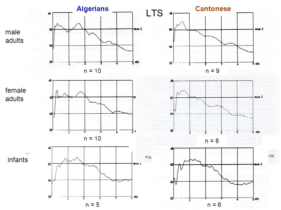 LTS Algerians Cantonese male adults female adults infants n = 10 n = 9
