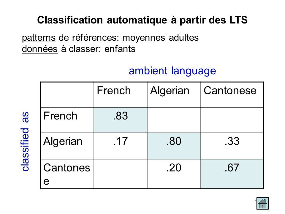 Classification automatique à partir des LTS