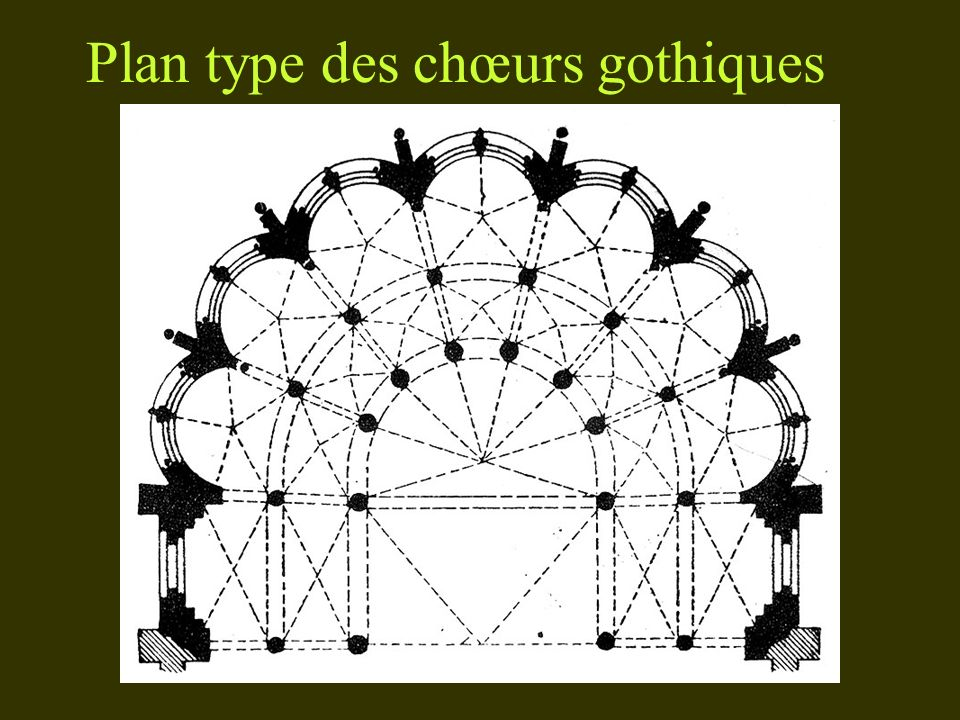 Plan type des chœurs gothiques