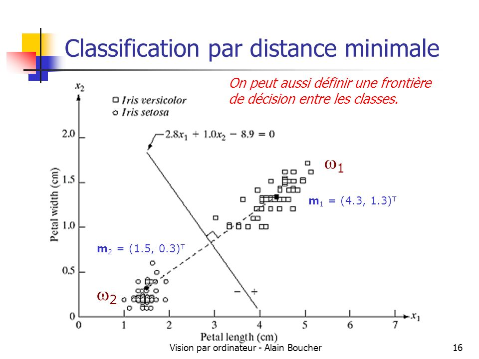Classification par distance minimale