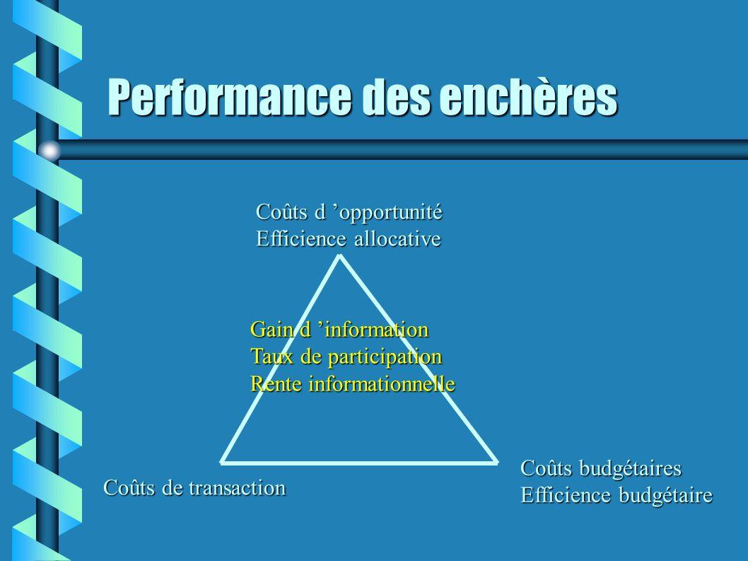 Performance des enchères
