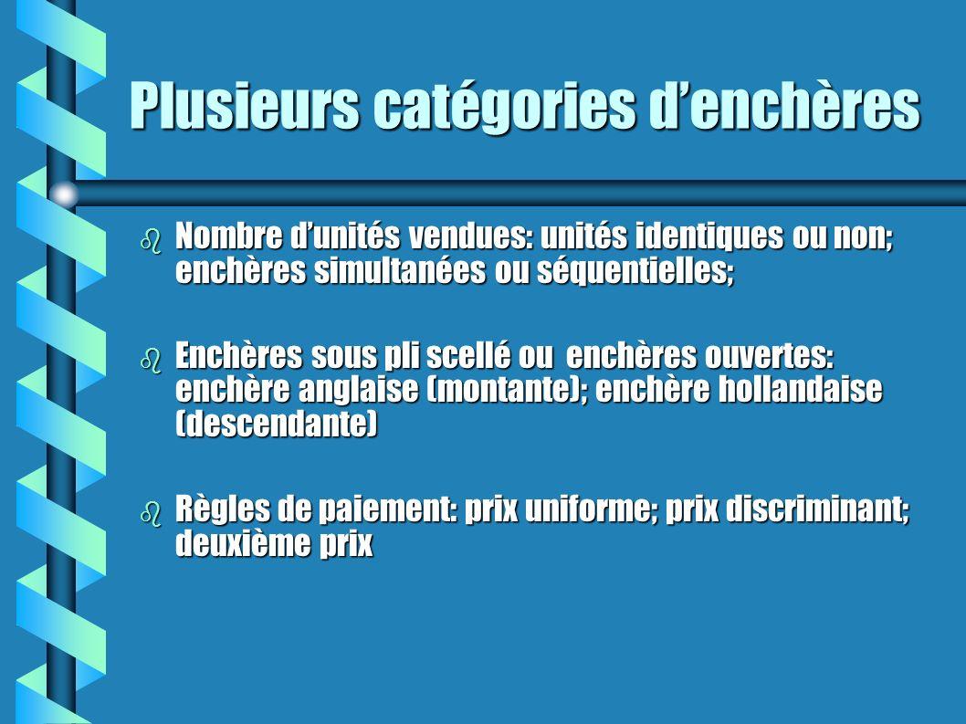 Plusieurs catégories d'enchères
