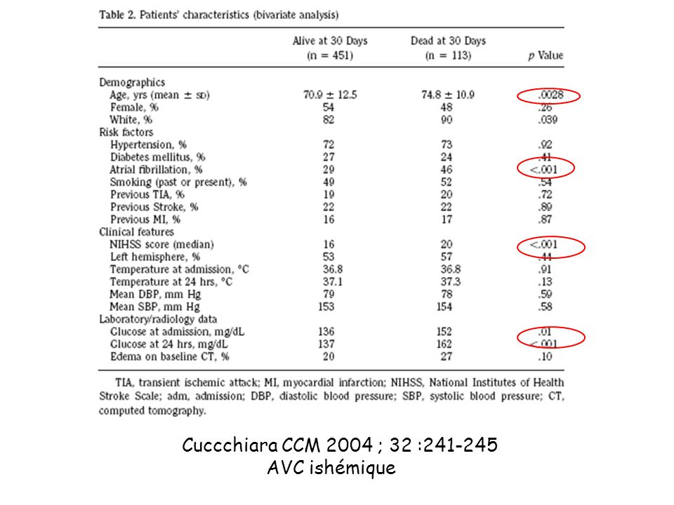 Cuccchiara CCM 2004 ; 32 :241-245 AVC ishémique