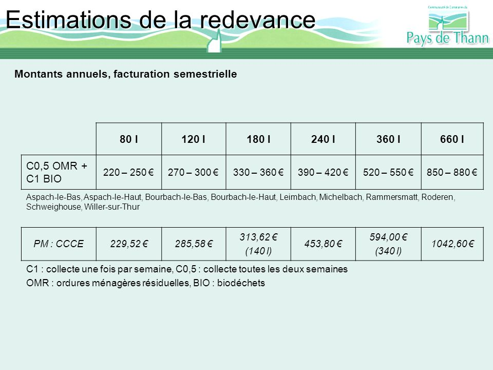 Estimations de la redevance