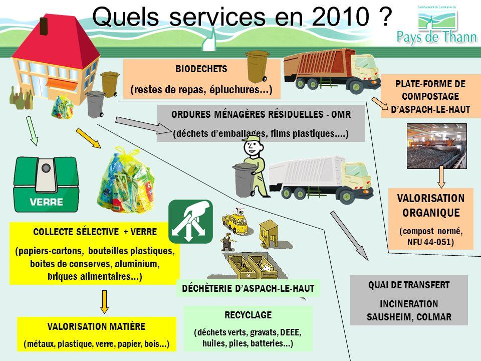 Quels services en 2010 (restes de repas, épluchures…)