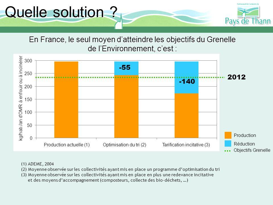 Quelle solution En France, le seul moyen d'atteindre les objectifs du Grenelle de l'Environnement, c'est :