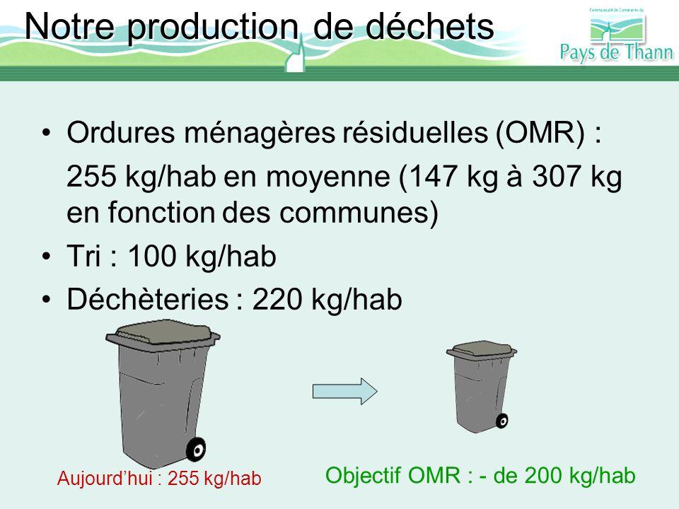 Notre production de déchets