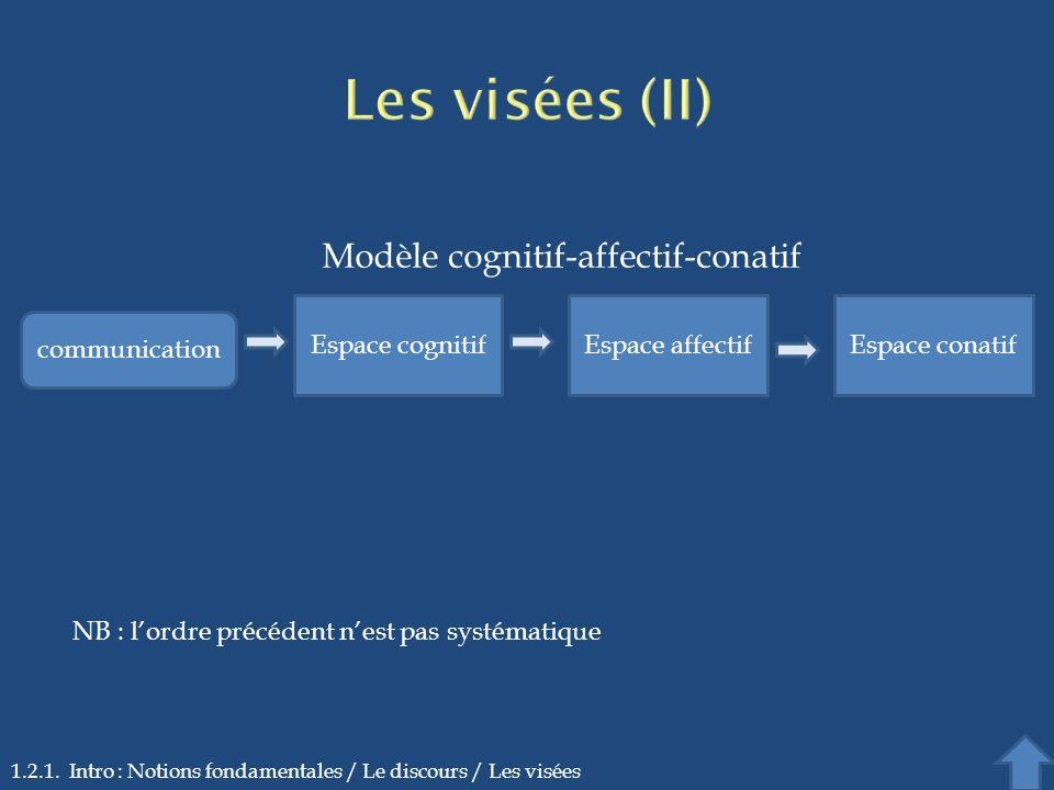 Les visées (II) Modèle cognitif-affectif-conatif Espace cognitif