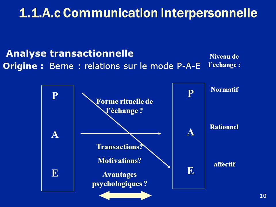 1.1.A.c Communication interpersonnelle
