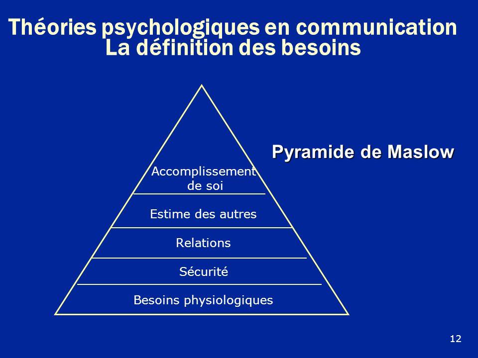 Théories psychologiques en communication La définition des besoins
