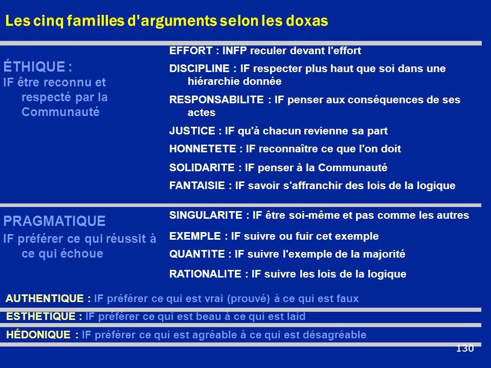 Les cinq familles d arguments selon les doxas