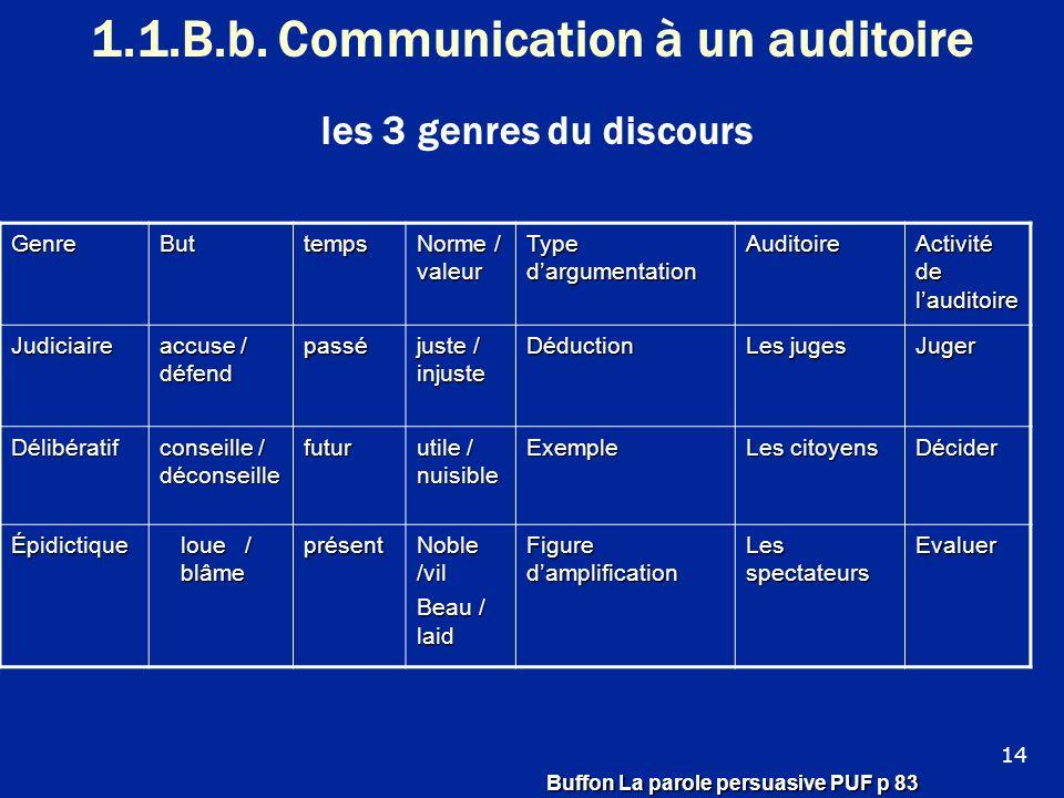 1.1.B.b. Communication à un auditoire les 3 genres du discours