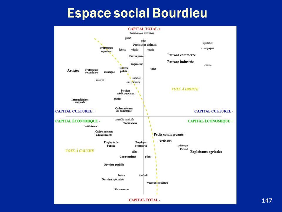 Espace social Bourdieu