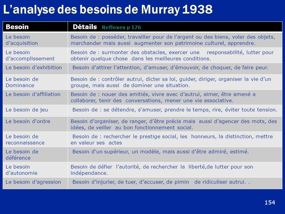 L'analyse des besoins de Murray 1938