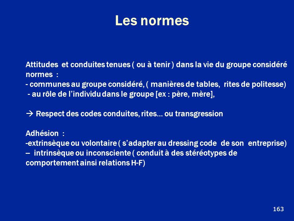 Les normes Attitudes et conduites tenues ( ou à tenir ) dans la vie du groupe considéré. normes :