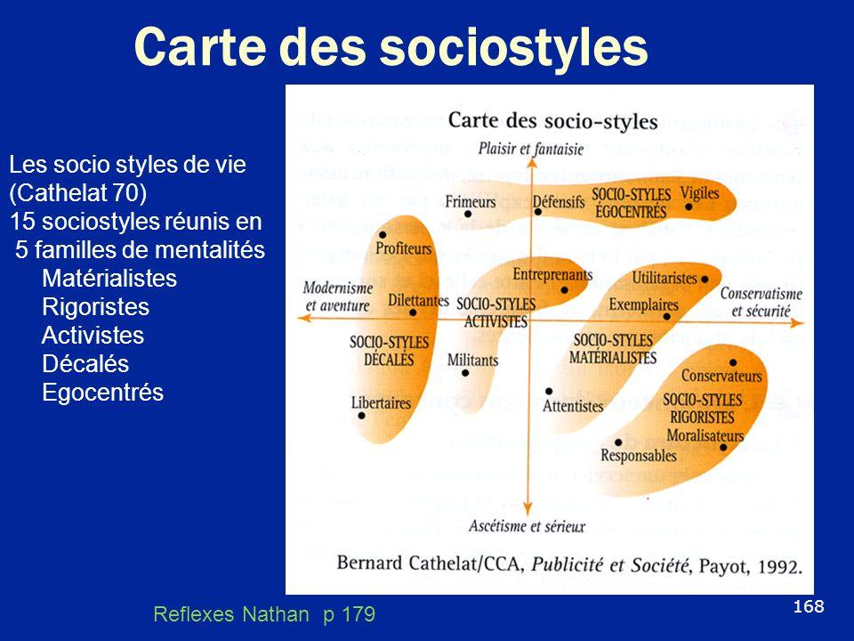 Carte des sociostyles Les socio styles de vie (Cathelat 70)