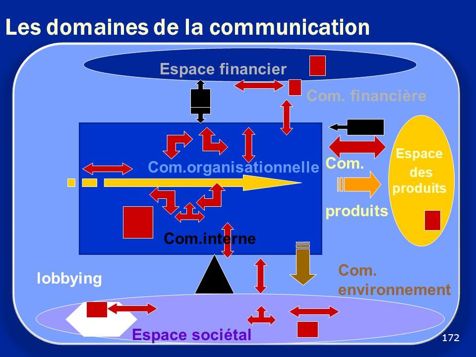 Les domaines de la communication