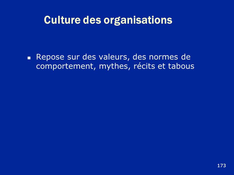 Culture des organisations