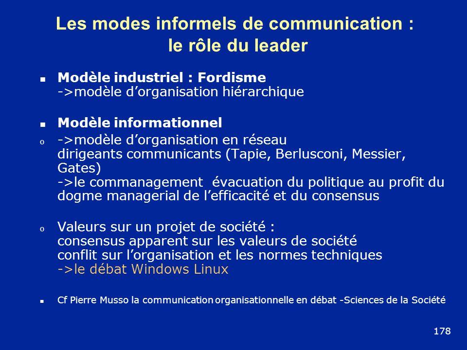Les modes informels de communication :