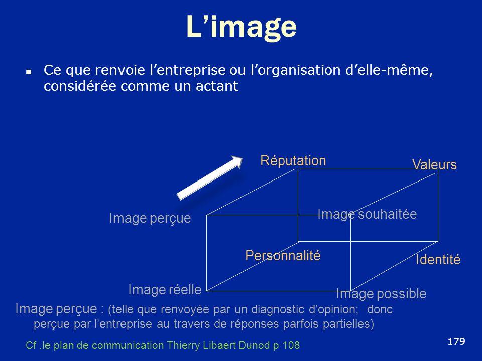 L'image Ce que renvoie l'entreprise ou l'organisation d'elle-même, considérée comme un actant. Réputation.