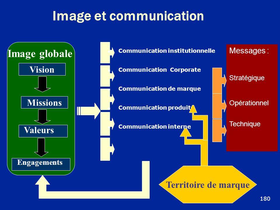 Image et communication