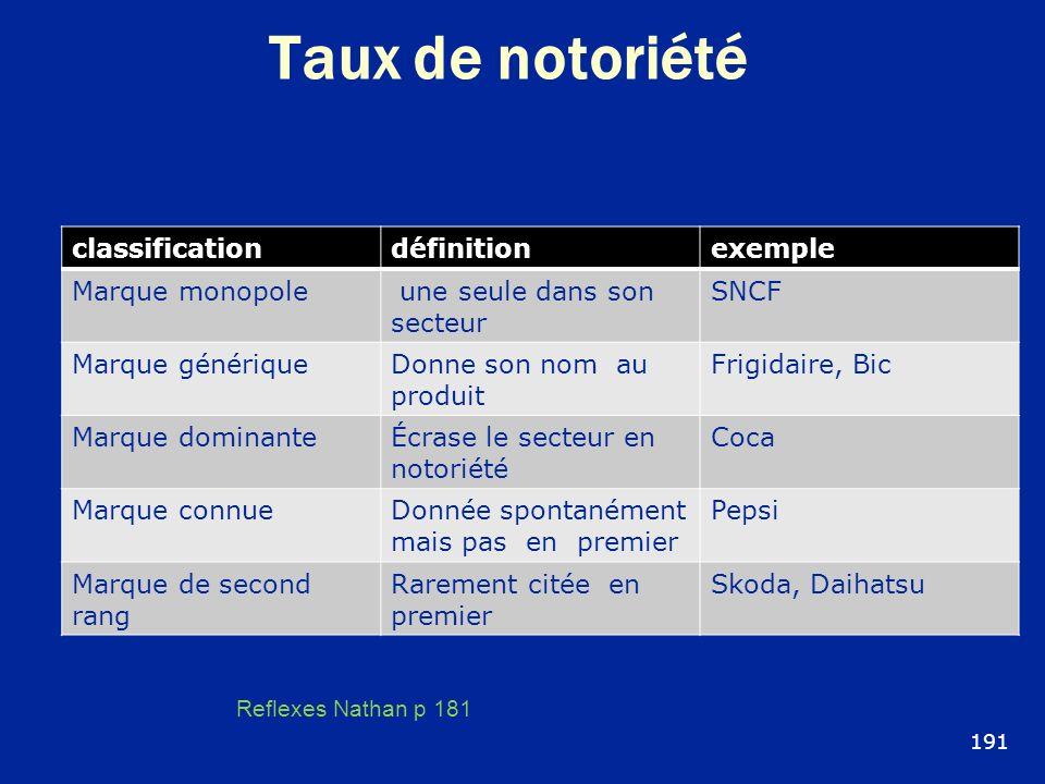Taux de notoriété classification définition exemple Marque monopole