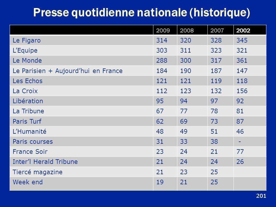 Presse quotidienne nationale (historique)