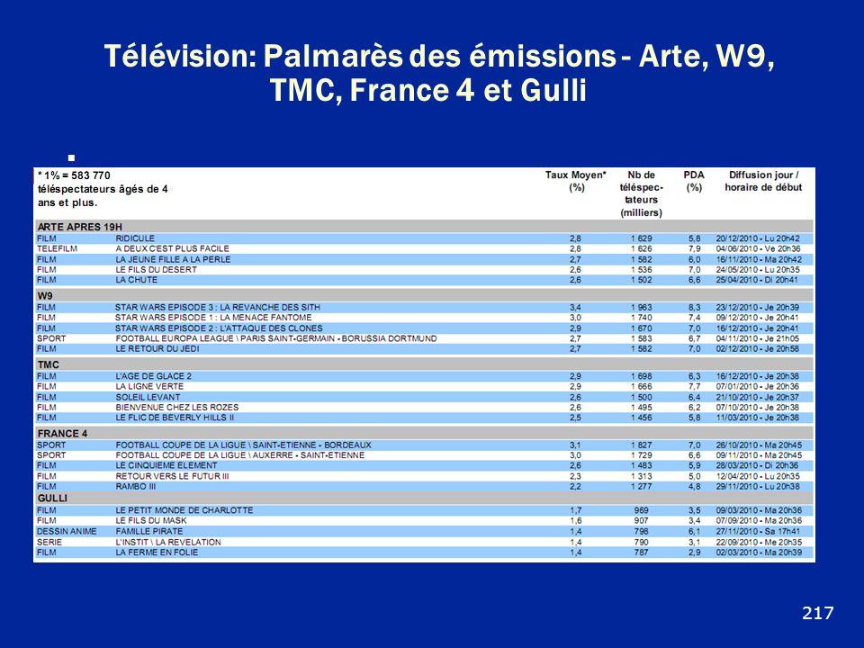 Télévision: Palmarès des émissions - Arte, W9, TMC, France 4 et Gulli