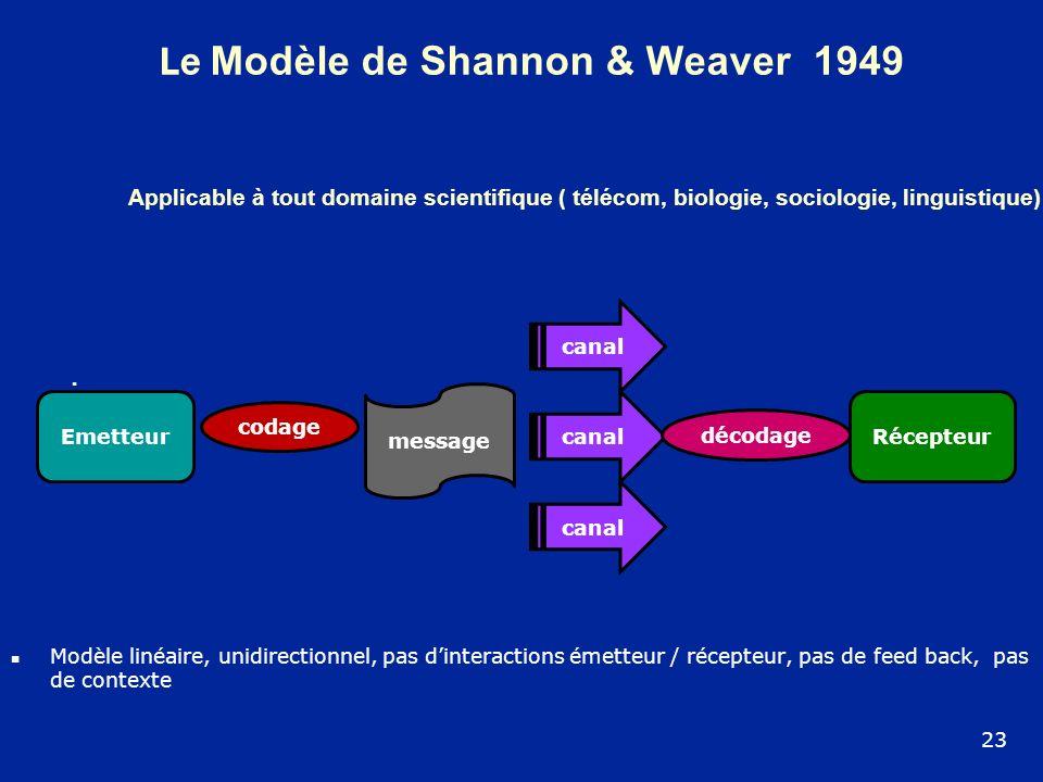 Le Modèle de Shannon & Weaver 1949