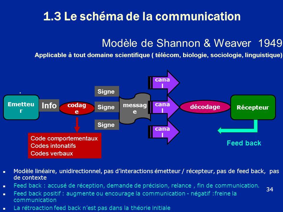 1.3 Le schéma de la communication