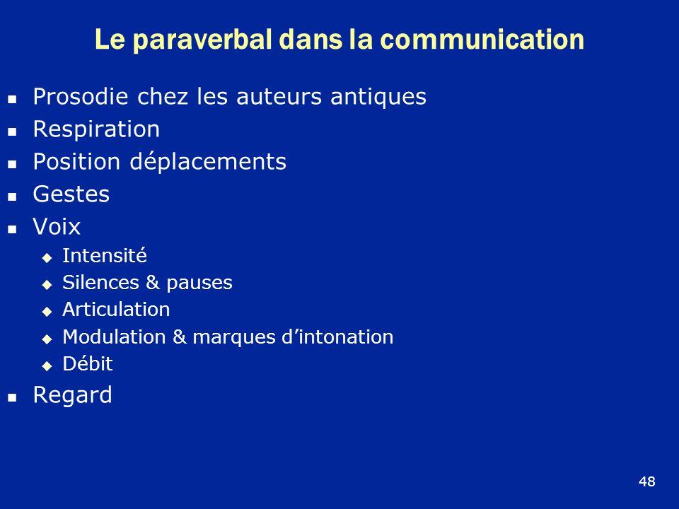 Le paraverbal dans la communication