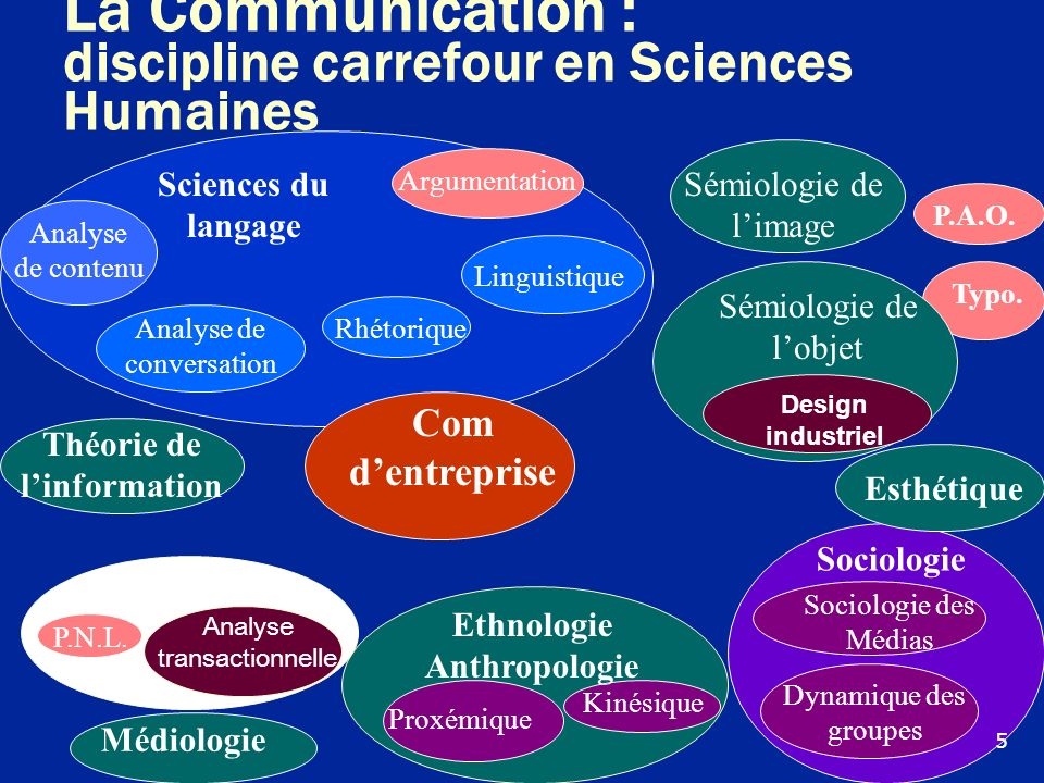 La Communication : discipline carrefour en Sciences Humaines