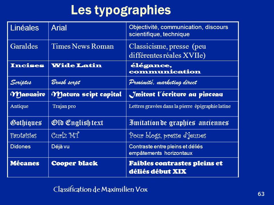 Les typographies Linéales Arial Garaldes Times News Roman