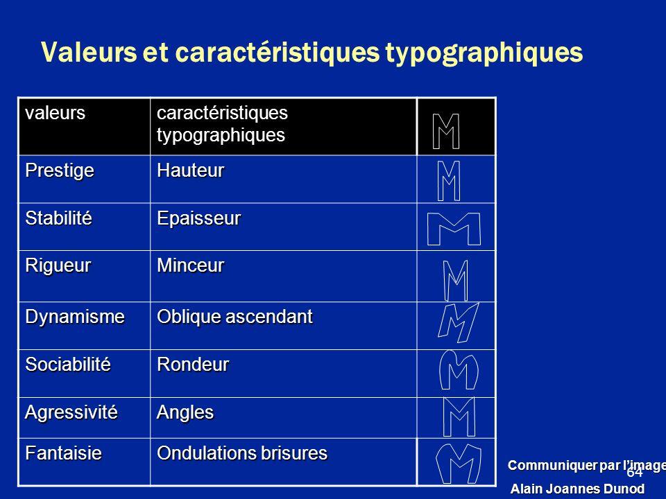 Valeurs et caractéristiques typographiques