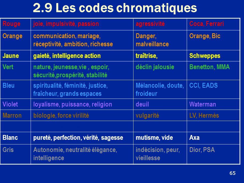 2.9 Les codes chromatiques