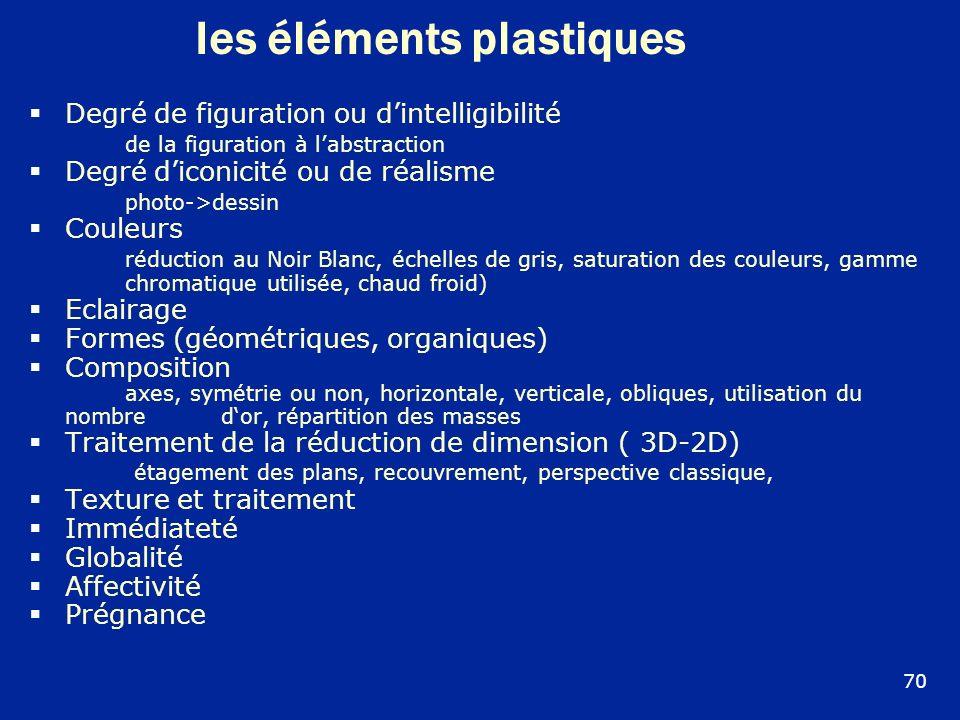 Ies éléments plastiques