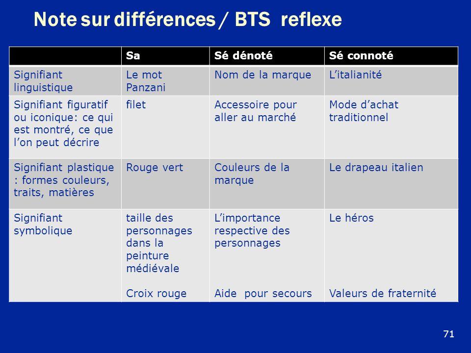 Note sur différences / BTS reflexe