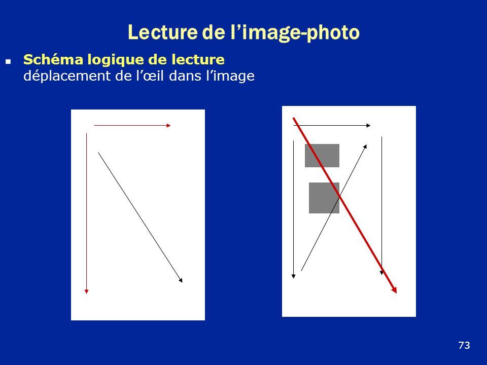 Lecture de l'image-photo