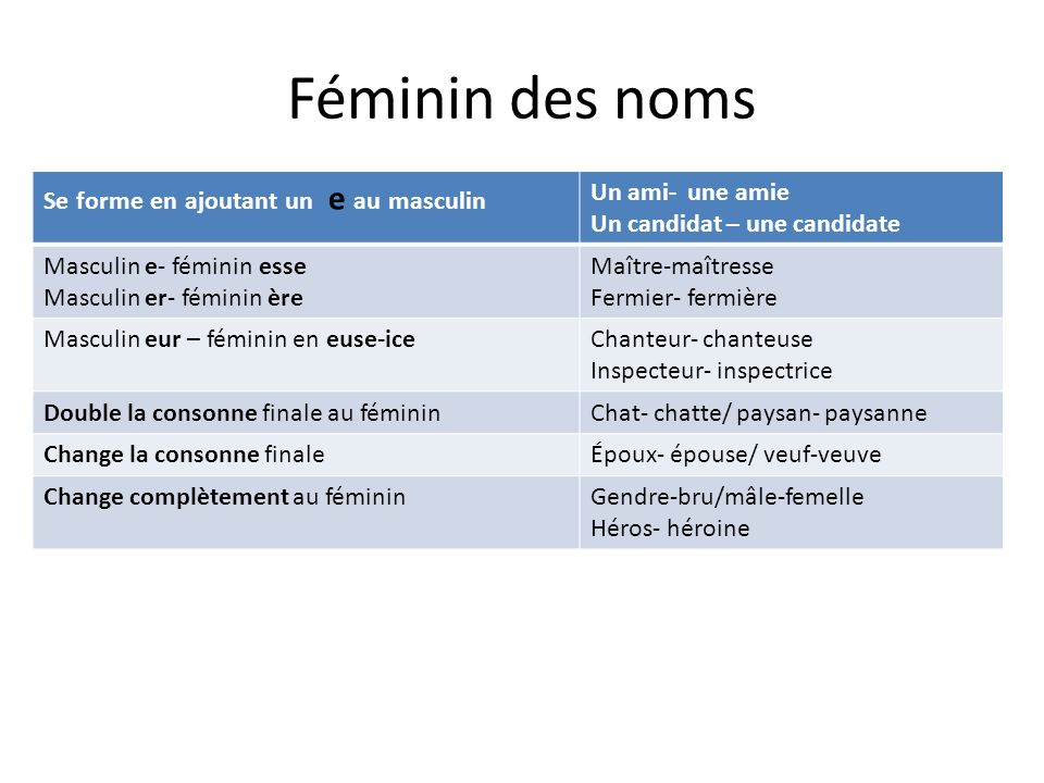 Féminin des noms Se forme en ajoutant un e au masculin