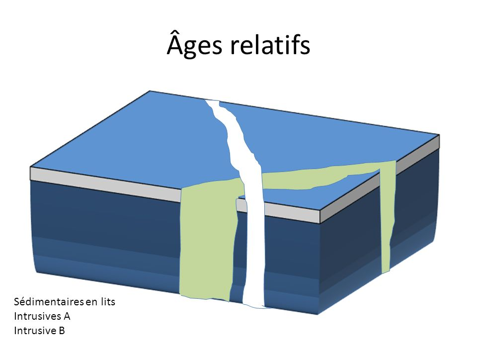 Âges relatifs Sédimentaires en lits Intrusives A Intrusive B
