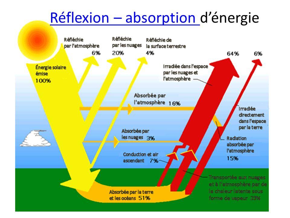 Réflexion – absorption d'énergie